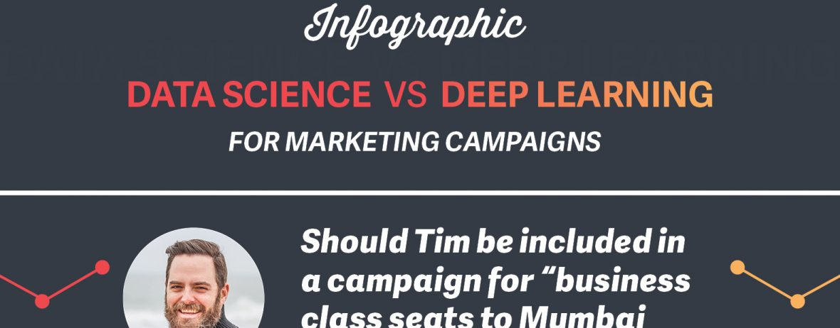 Marketing AI Infographic