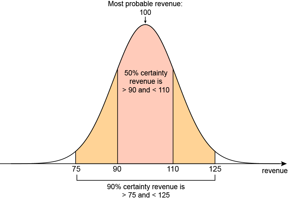 Graph showing the incrementality uncertainty curve for control group testing