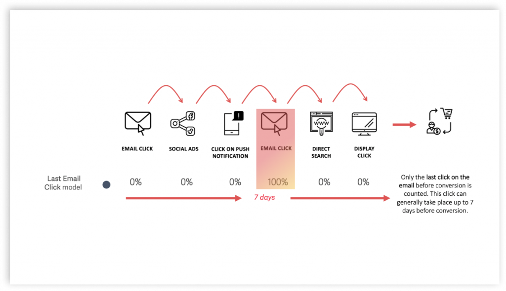Last Email Click Attribution Model