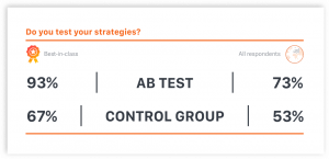 Testing strategy AB tests Control Groups