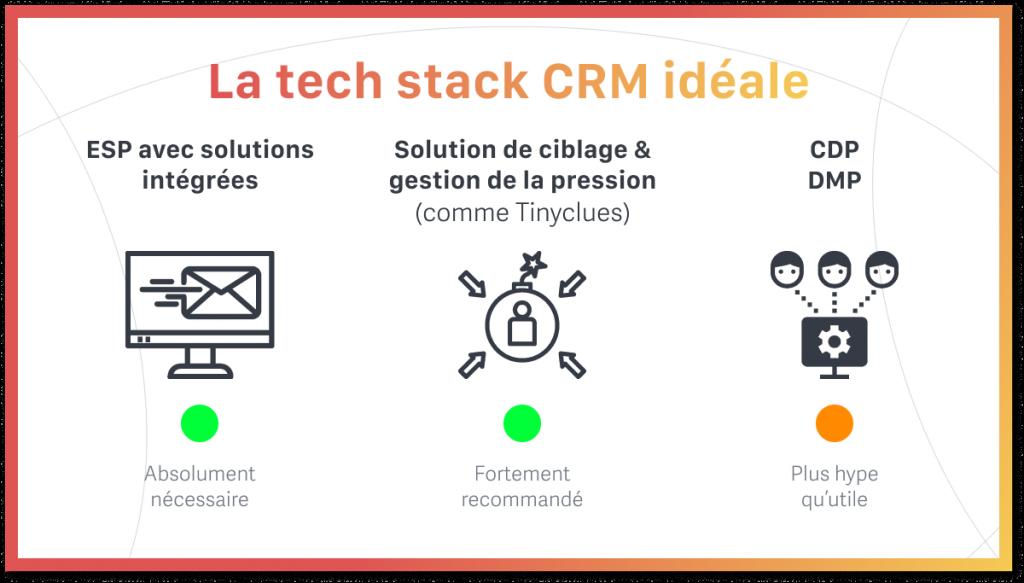 La tech stack CRM idéale
